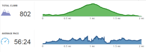 Furgeson Canyon Elevation Profile